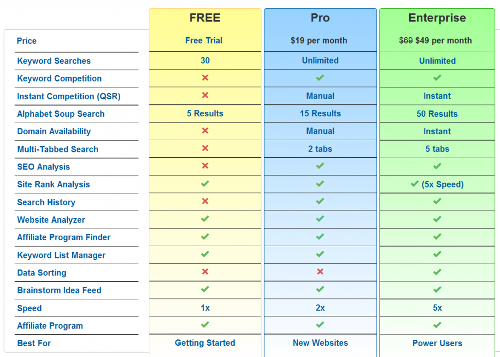 The Jaaxy Keyword Tool Review pricing