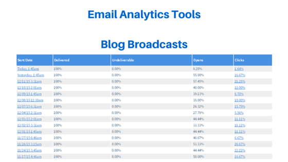 Email Analytics tools blog broadcast