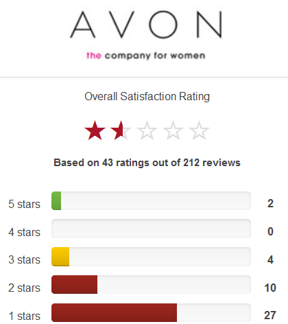 Review of Avon products