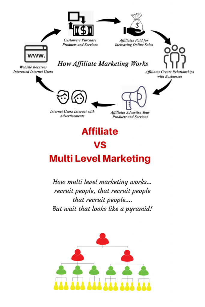 Affiliate vs Multi Level Marketing