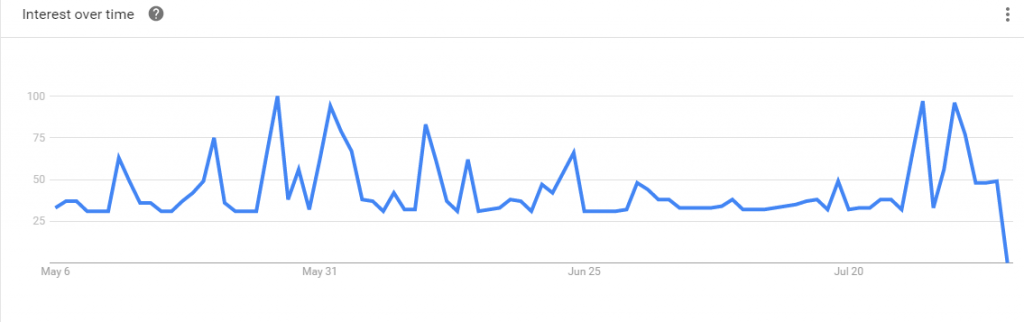SF Google Trends