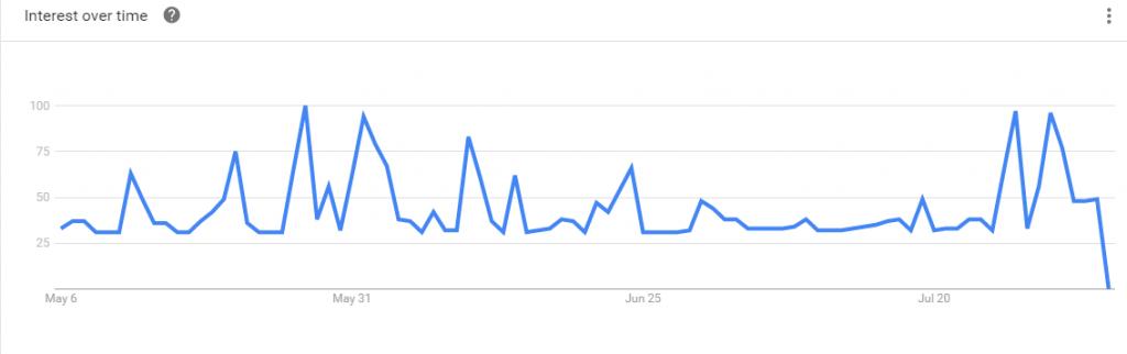 SF Google Trends